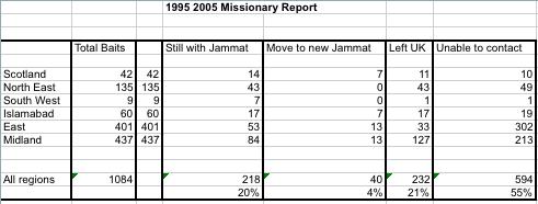 ahmadiyya converts spreadsheet